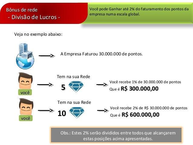 Veja no exemplo abaixo:A Empresa Faturou 30.000.000 de pontos.vocêvocêTem na sua Rede55Você recebe 1% de 30.000.000 de pon...