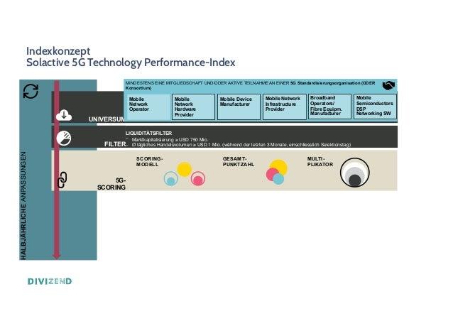 Indexkonzept Solactive 5G Technology Performance-Index HALBJÄHRLICHE ANPASSUNGEN UNIVERSUM FILTER 5G- SCORING LIQUIDITÄTSF...