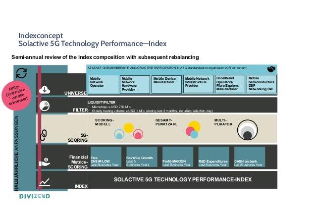 Indexconcept Solactive 5G Technology Performance—Index HALBJÄHRLICHE ANPASSUNGEN Semi-annual review of the index compositi...