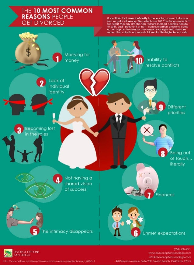 Divorce people top reasons What Are