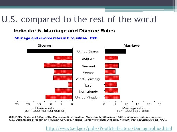 the factors leading to divorce in the united states These latter effects more than counterbalance the factors associated with instability leading to an overall decline in the rate of marital dissolution this article examines several ind factors contributing to increasing marital stability in the united states - tim b heaton, 2002.