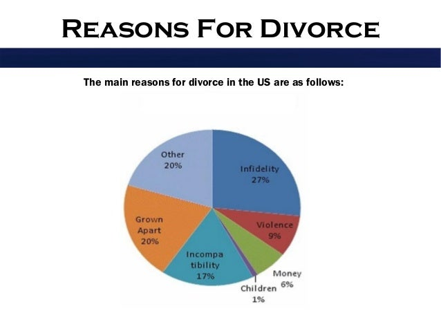 the reasons for the increase of divorce and separation i the united states A bad marriage is one of the major reasons why the divorce rate is so high marriages don't always turn out to be happy and blissful conflicts happen, things may go wrong, and failed expectations can turn a marriage into a bad one.
