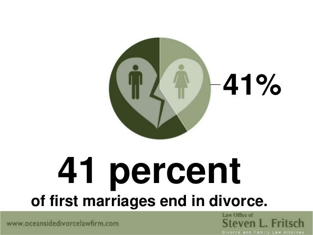 The Marriages In How In First End Divorce Year Many