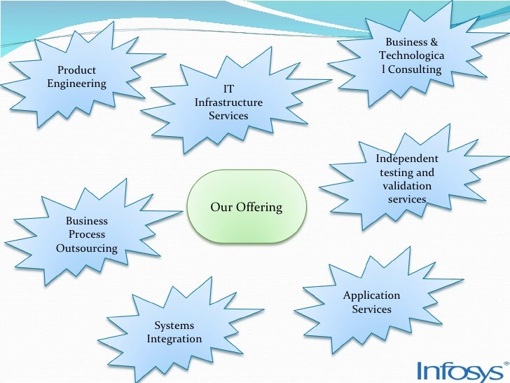 infosys objectives Infosys hiring freshers for non voice process  infosys bpm enables its clients to achieve their cost reduction objectives, also improve process efficiencies,.