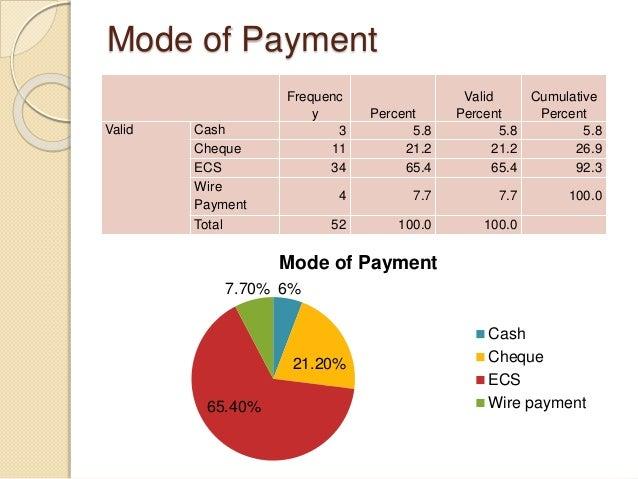 Awareness regarding hidden charges of BOB Frequency Percent Valid Percent Cumulative Percent Valid YES 45 86.5 86.5 86.5 N...