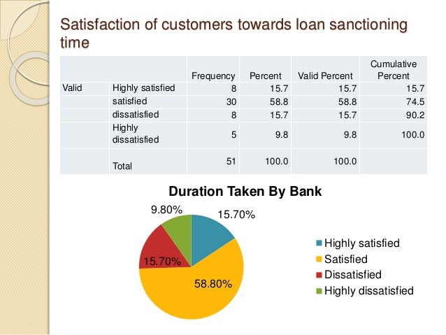 Cross-tabulation between Amount of loan taken and Duration of sanctioning loan