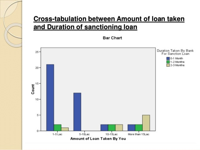 """a study on retail loans Free essay: a project report on comprehensive study of retail loans undertaken at """"punjab national bank ltd"""" for."""