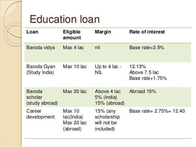 Education loan Loan Eligible amount Margin Rate of interest Baroda vidya Max 4 lac nil Base rate+2.5% Baroda Gyan (Study I...