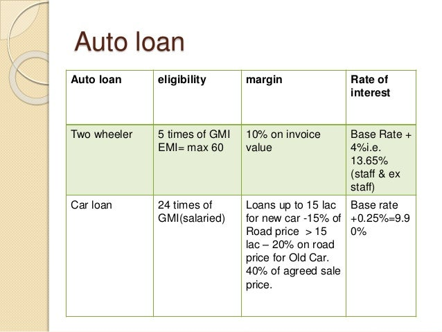 Auto loan Auto loan eligibility margin Rate of interest Two wheeler 5 times of GMI EMI= max 60 10% on invoice value Base R...