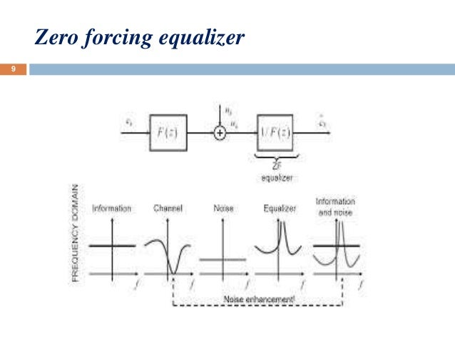 linear equalizer and turbo equalizer rh slideshare net Stereo Graphic Equalizer Audio Equalizer