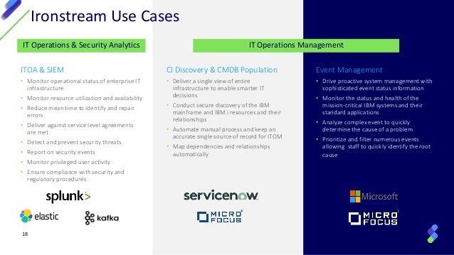 Discover the Keys to Integrating IBM Mainframe and IBM i