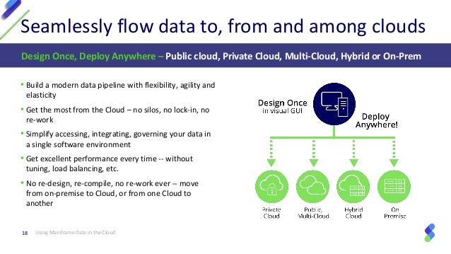 Using Mainframe Data in the Cloud: Design Once, Deploy Anywhere in a …