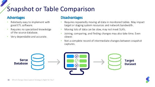 Which Change Data Capture Strategy is Right for You?