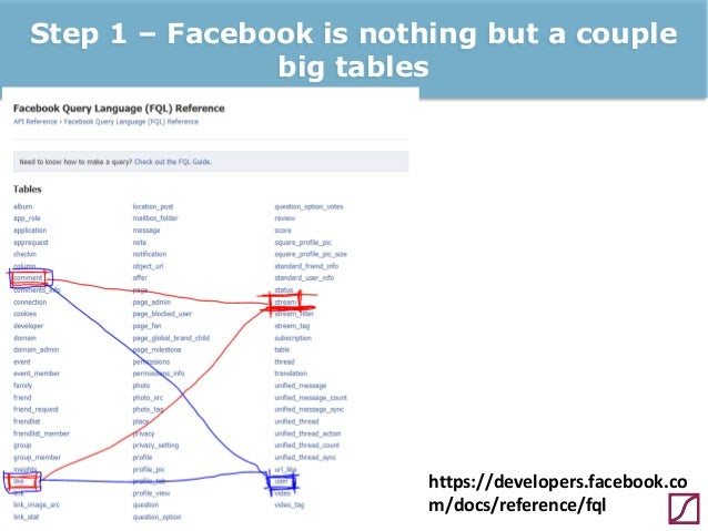 DIY basic Facebook data mining