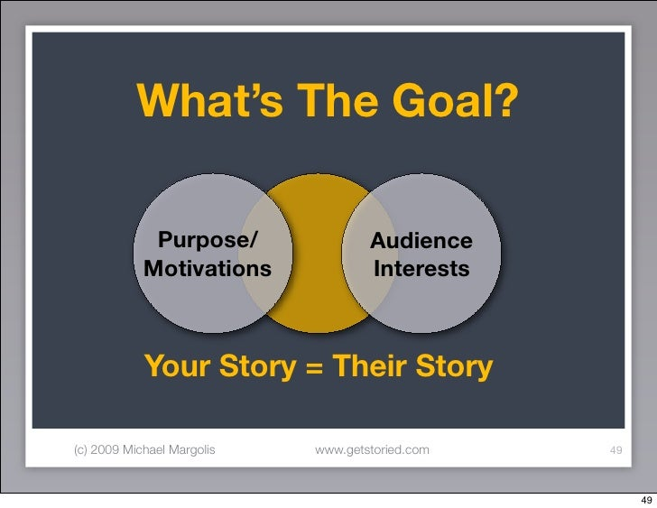 What's The Goal?               Purpose/               Audience             Motivations             Interests              ...