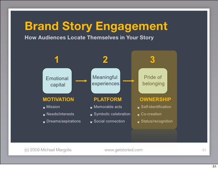 Brand Story Engagement How Audiences Locate Themselves in Your Story                   1                        2         ...