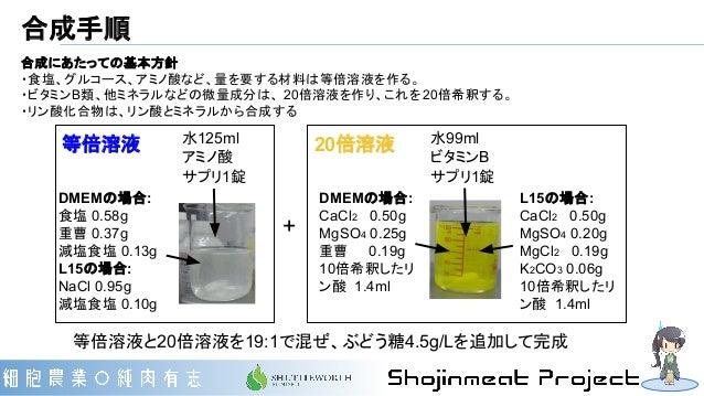 等倍溶液 20倍溶液 合成手順 DMEMの場合: 食塩 0.58g 重曹 0.37g 減塩食塩 0.13g L15の場合: NaCl 0.95g 減塩食塩 0.10g 水125ml アミノ酸 サプリ1錠 + 水99ml ビタミンB サプリ1錠 ...
