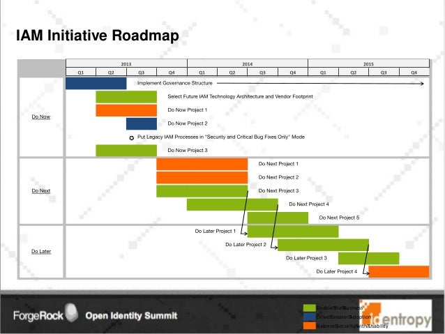 Developing an IAM Roadmap that Fits Your Business – Project Roadmap