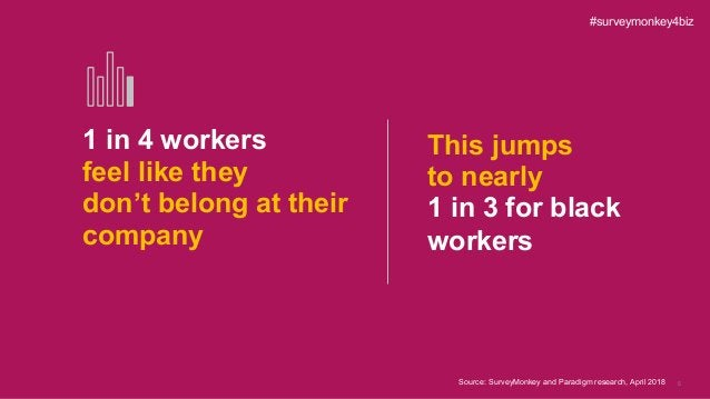 5 1 in 4 workers feel like they don't belong at their company This jumps to nearly 1 in 3 for black workers #surveymonkey4...