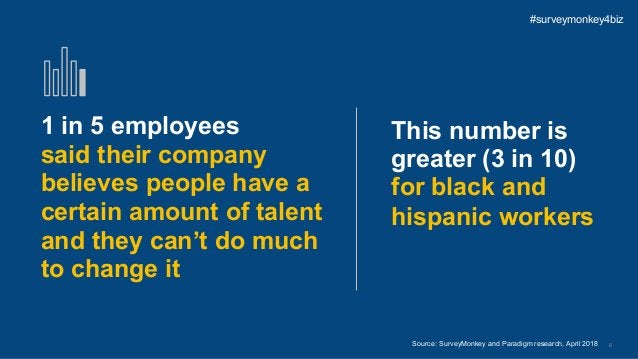 6 1 in 5 employees said their company believes people have a certain amount of talent and they can't do much to change it ...