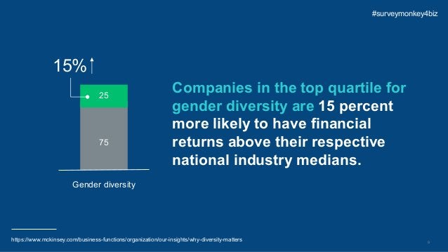 9 Companies in the top quartile for gender diversity are 15 percent more likely to have financial returns above their resp...