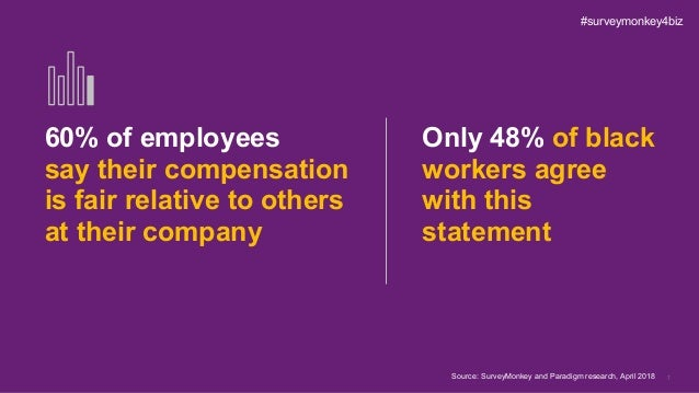 7 60% of employees say their compensation is fair relative to others at their company Only 48% of black workers agree with...