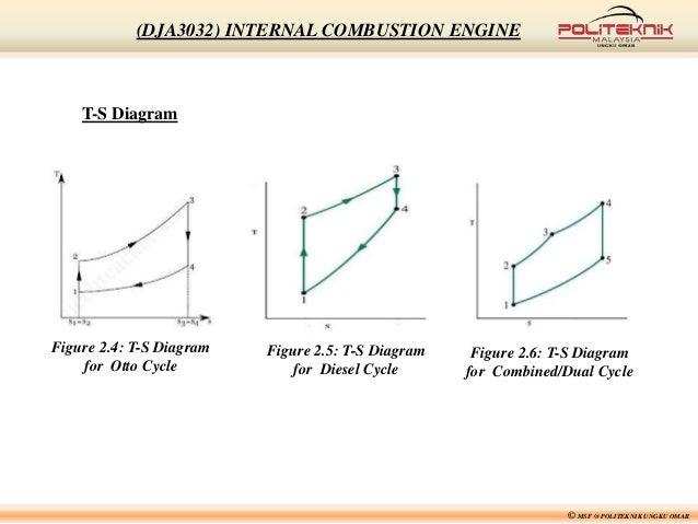 dja3032 chapter 2 rh slideshare net Original Internal Combustion Engine Internal Combustion Engine Animation