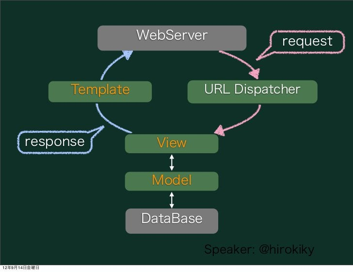 WebServer              request              Template              URL Dispatcher      response             View           ...