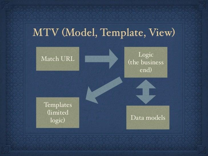 Workflow1. Define data model2. Get it working in the admin3. Define a public URL4. Write view code (business logic)5. Send...