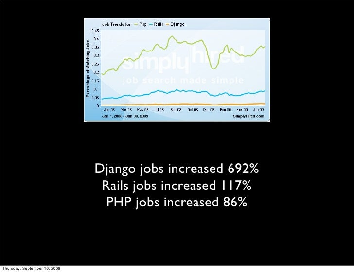 Django jobs increased 692%                                 Rails jobs increased 117%                                  PHP ...
