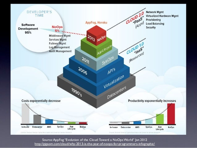 """Source: AppFog """"Evolution of the Cloud: Toward a NoOps World"""" Jan 2012http://gigaom.com/cloud/why-2013-is-the-year-of-noop..."""