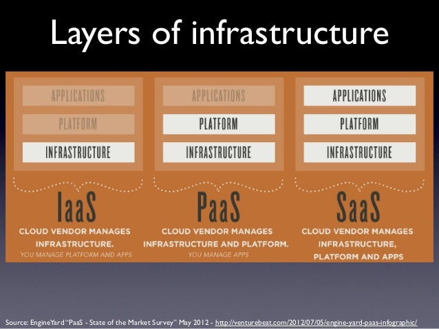 """Layers of infrastructureSource: EngineYard """"PaaS - State of the Market Survey"""" May 2012 - http://venturebeat.com/2012/07/0..."""
