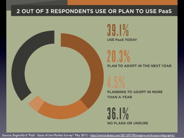 """Source: EngineYard """"PaaS - State of the Market Survey"""" May 2012 - http://venturebeat.com/2012/07/05/engine-yard-paas-infog..."""