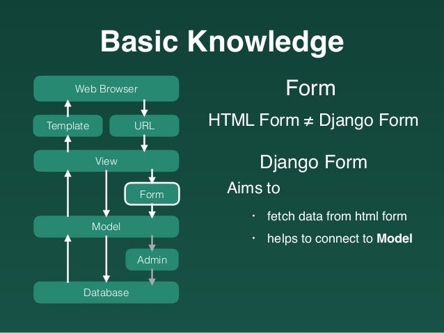 Django introduction tutorial pronofoot35fo Choice Image