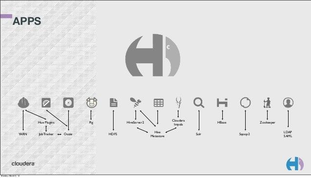 APPS  Hue Plugins YARN  Monday, March 3, 14  JobTracker  Pig Oozie  Cloudera Impala  HiveServer2 HDFS  Hive Metastore  HBa...