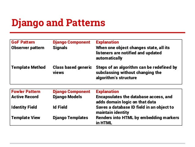 Django patterns pycon india 2014 for Django template if