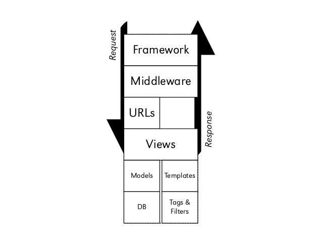 Request Framework Middleware Django URLs