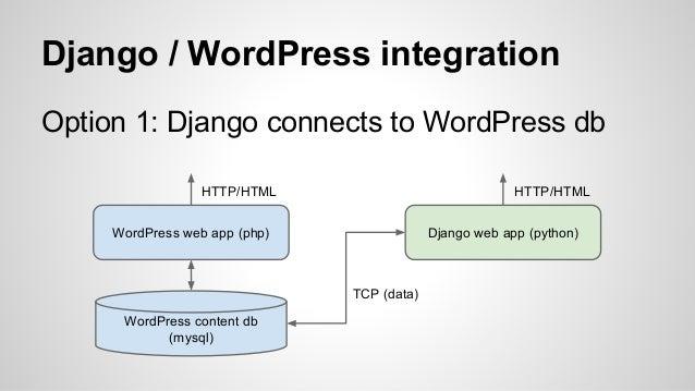 Django + WordPress com REST API = Profit