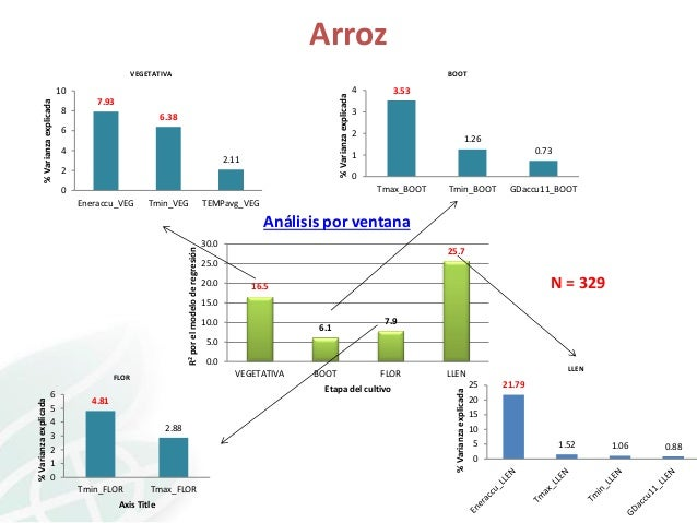 Arroz BOOT  VEGETATIVA  8  % Varianza explicada  % Varianza explicada  10 7.93 6.38  6 4  2.11  2  4  3.53  3 2  1.26 0.73...