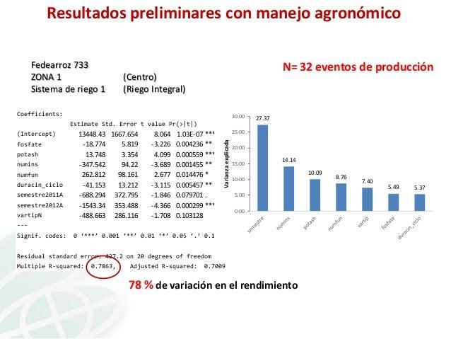 Resultados preliminares con manejo agronómico Fedearroz 733 ZONA 1 Sistema de riego 1  N= 32 eventos de producción  (Centr...