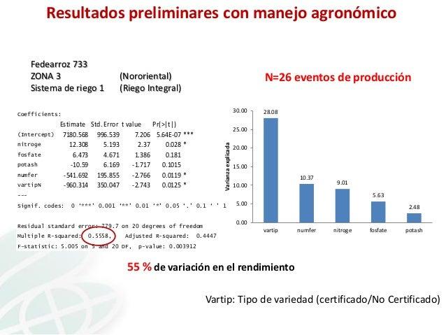 Resultados preliminares con manejo agronómico Fedearroz 733 ZONA 3 Sistema de riego 1  (Nororiental) (Riego Integral)  N=2...