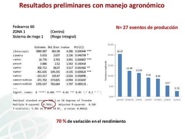 Resultados preliminares con manejo agronómico Fedearroz 60 ZONA 1 Sistema de riego 1  N= 27 eventos de producción  (Centro...