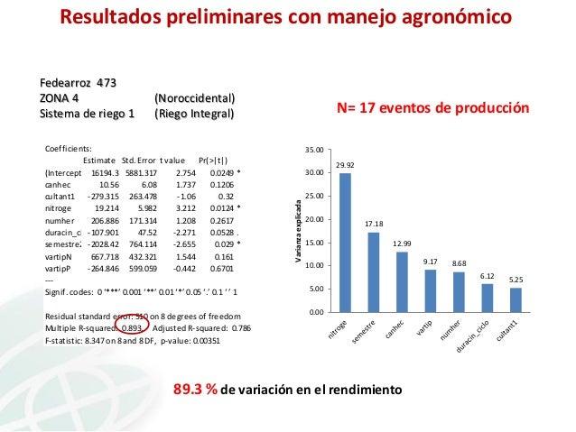Resultados preliminares con manejo agronómico  (Noroccidental) (Riego Integral)  Coefficients: Estimate Std. Error t value...
