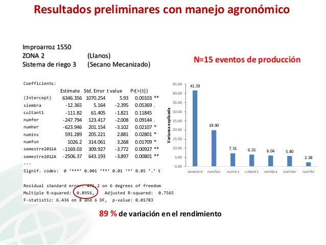Resultados preliminares con manejo agronómico Improarroz 1550 ZONA 2 Sistema de riego 3  (Llanos) (Secano Mecanizado)  N=1...