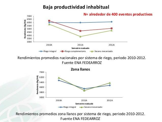 Rendimieto (Kg/HA)  Baja productividad inhabitual N= alrededor de 400 eventos productivos  7000 6500 6000 5500 5000 4500 4...
