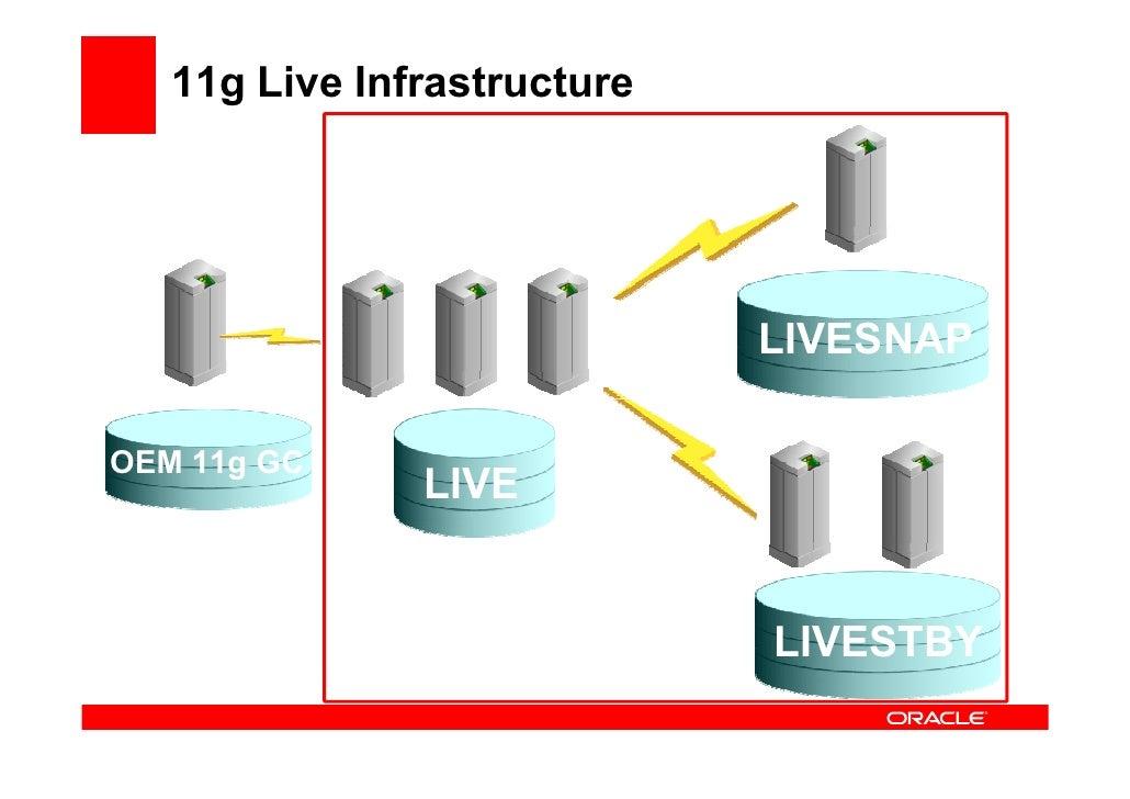 11g Live Infrastructure                                  LIVESNAP  OEM 11g GC                LIVE                         ...