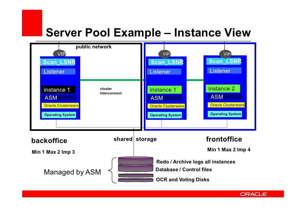 Cluster Managed Services with Server Pools • One to one mapping   – (ie. a service can only run in one server pool )   • S...
