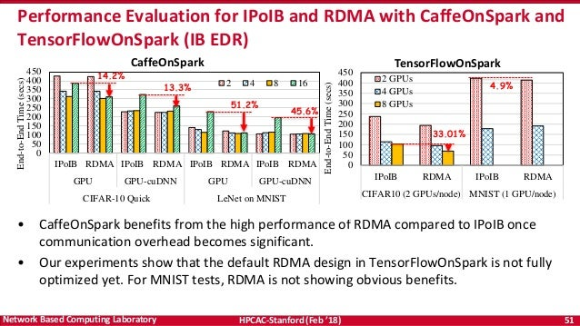 Difference between IPoIB and TCP over Infiniband