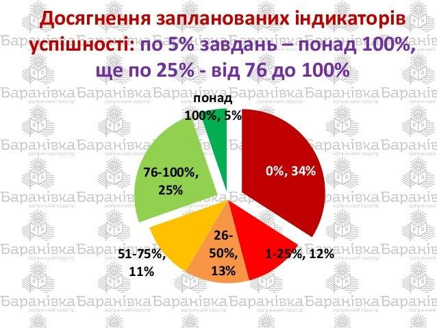 Досягнення запланованих індикаторів успішності: по 5% завдань – понад 100%, ще по 25% - від 76 до 100% 0%, 34% 1-25%, 12% ...