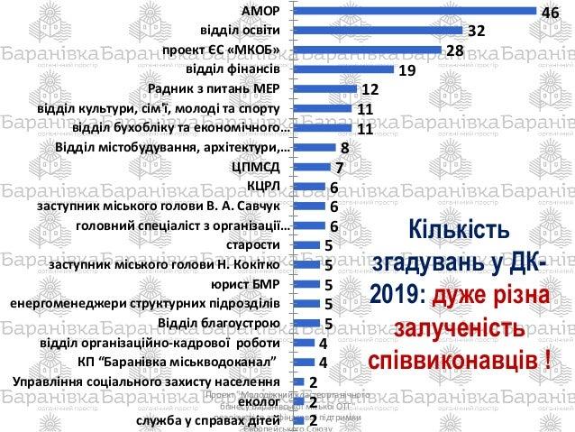 """Проект """"Молодіжний кластеорганічного бізнесу Баранівської міської ОТГ"""" реалізується за фінасової підтримки 46 32 28 19 12 ..."""